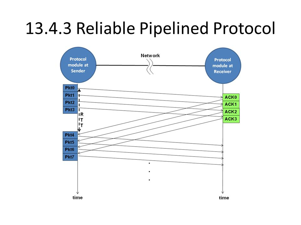 Reliable Pipelined Protocol