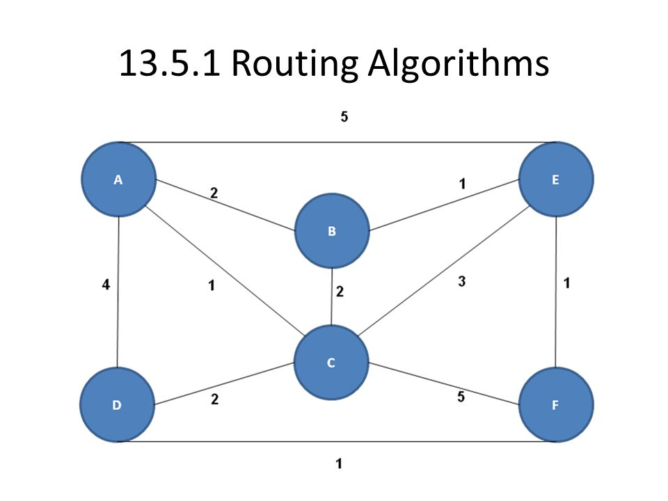 13.5.1 Routing Algorithms