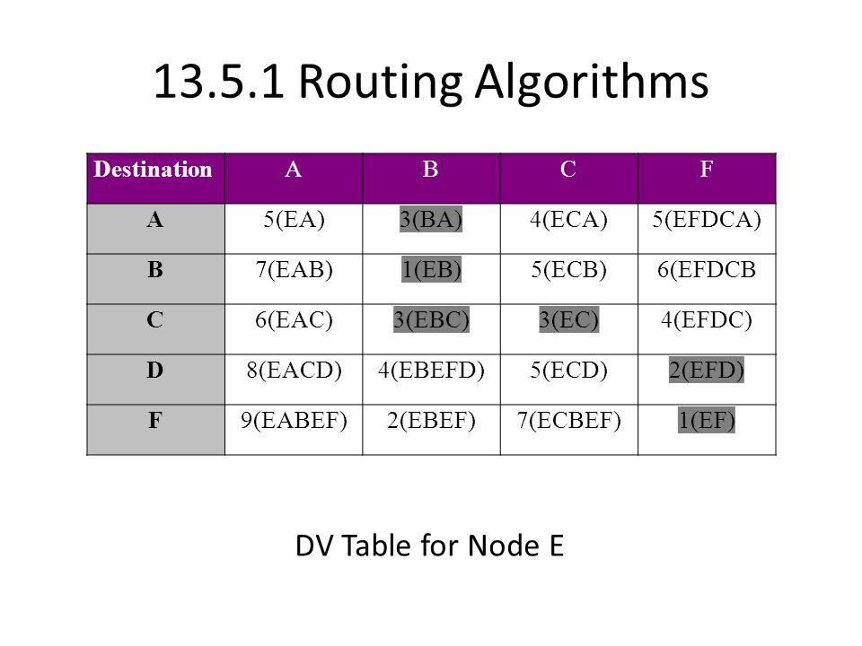 13.5.1 Routing Algorithms DestinationABCF A5(EA)3(BA)4(ECA)5(EFDCA) B7(EAB)1(EB)5(ECB)6(EFDCB C6(EAC)3(EBC)3(EC)4(EFDC) D8(EACD)4(EBEFD)5(ECD)2(EFD) F9(EABEF)2(EBEF)7(ECBEF)1(EF) DV Table for Node E