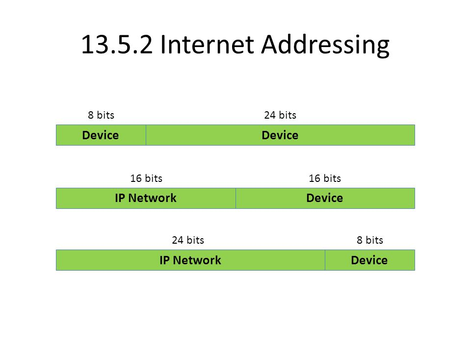 Internet Addressing IP NetworkDevice 24 bits8 bits IP Network Device 16 bits Device 8 bits24 bits