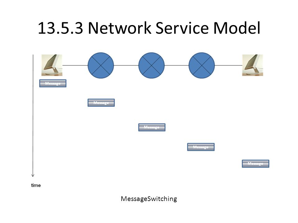 13.5.3 Network Service Model MessageSwitching