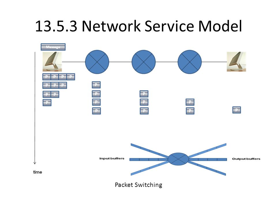 13.5.3 Network Service Model Packet Switching