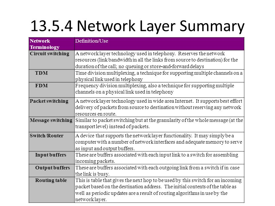 13.5.4 Network Layer Summary Network Terminology Definition/Use Circuit switchingA network layer technology used in telephony.