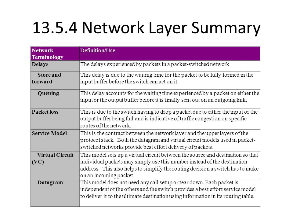 13.5.4 Network Layer Summary Network Terminology Definition/Use DelaysThe delays experienced by packets in a packet-switched network Store and forward This delay is due to the waiting time for the packet to be fully formed in the input buffer before the switch can act on it.