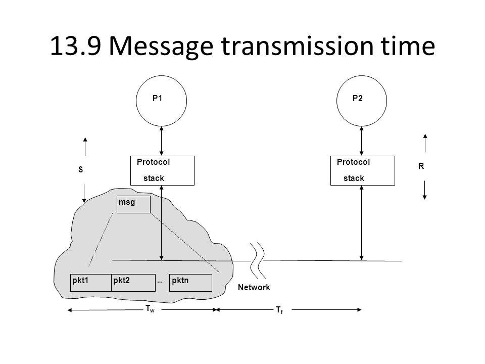 13.9 Message transmission time P1 Protocol stack Network P2 Protocol stack S R TwTw msg pkt1pkt2pktn … TfTf