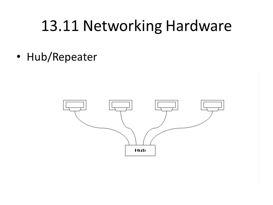13.11 Networking Hardware Hub/Repeater