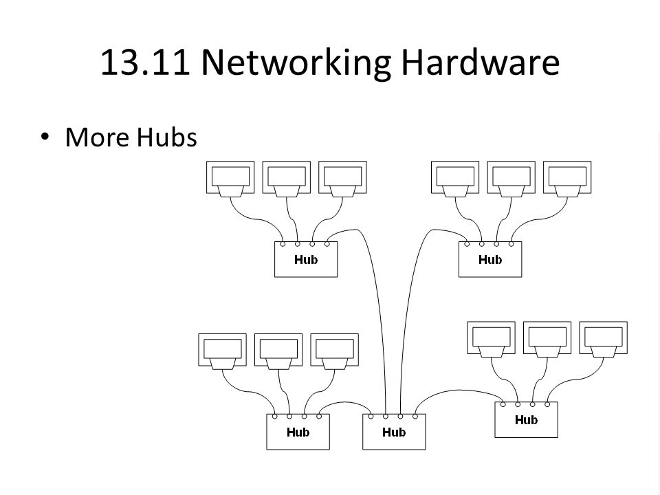 13.11 Networking Hardware More Hubs