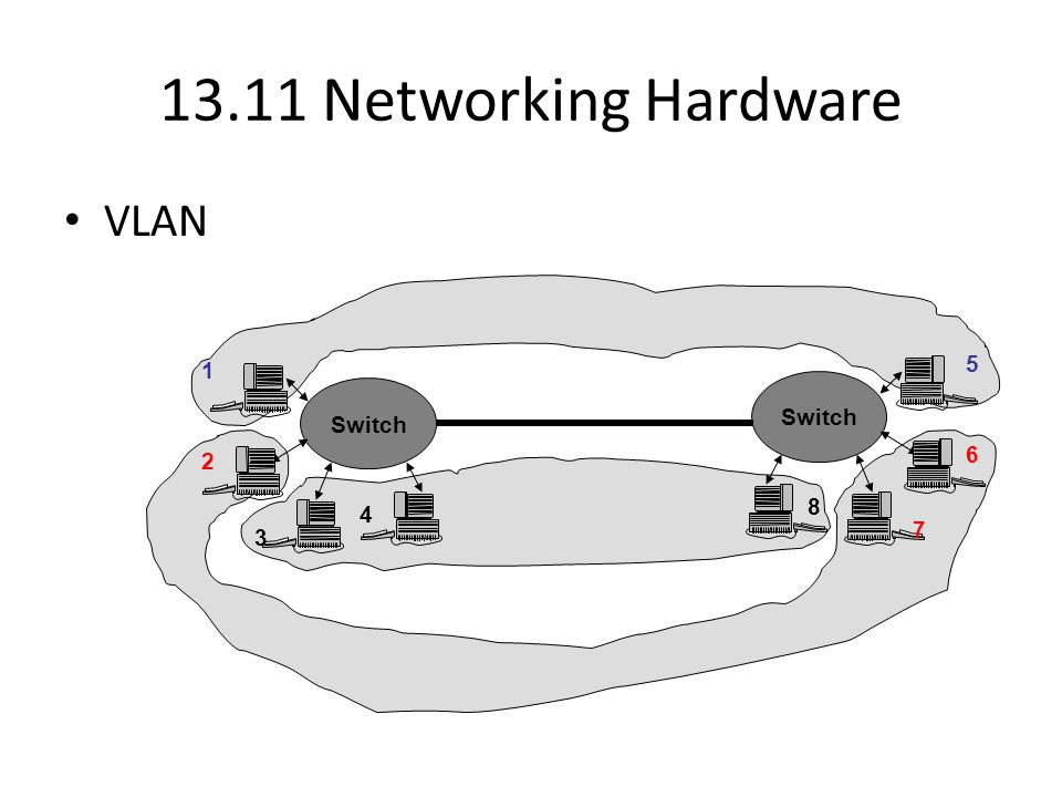 13.11 Networking Hardware VLAN Switch 1 2 3 4 5 6 7 8