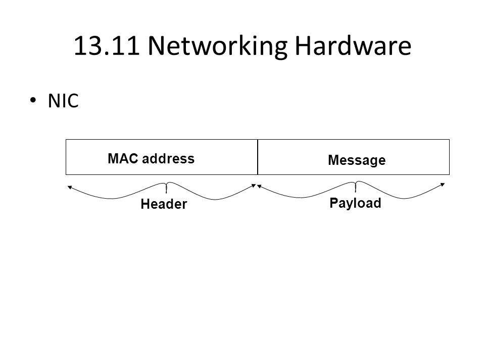 13.11 Networking Hardware NIC MAC address Message Header Payload