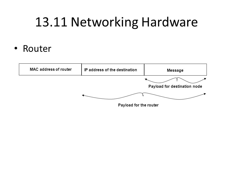 13.11 Networking Hardware Router IP address of the destination Message MAC address of router Payload for the router Payload for destination node