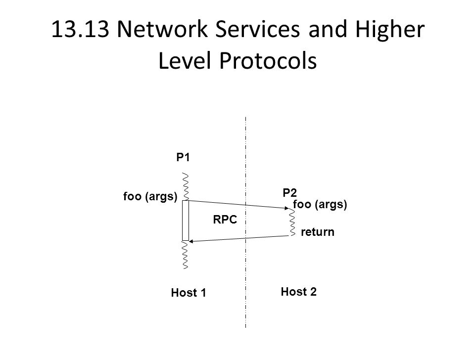 13.13 Network Services and Higher Level Protocols P1 P2 foo (args) return RPC Host 1 Host 2