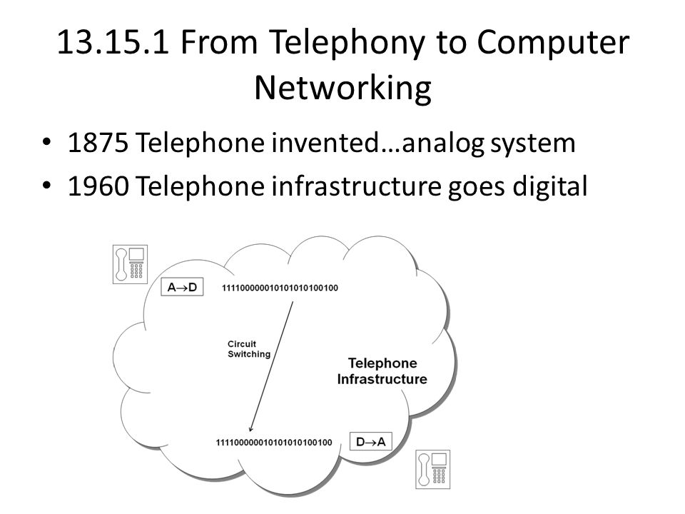 13.15.1 From Telephony to Computer Networking 1875 Telephone invented…analog system 1960 Telephone infrastructure goes digital