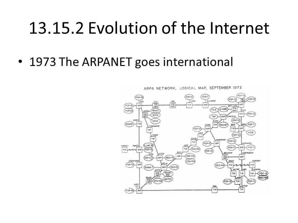 13.15.2 Evolution of the Internet 1973 The ARPANET goes international
