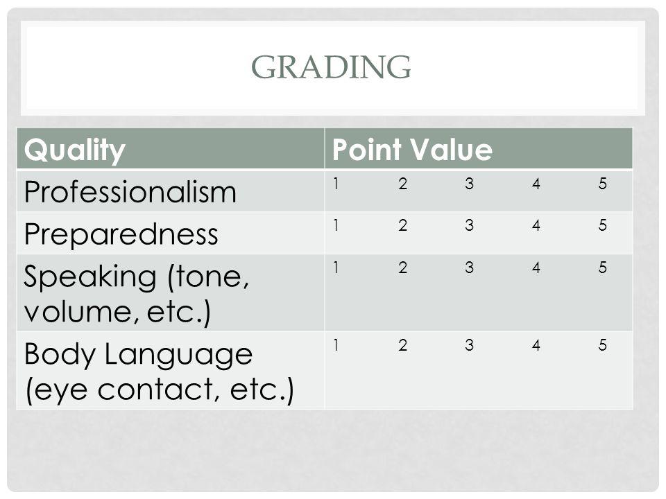 GRADING QualityPoint Value Professionalism 1234512345 Preparedness 1234512345 Speaking (tone, volume, etc.) 1234512345 Body Language (eye contact, etc