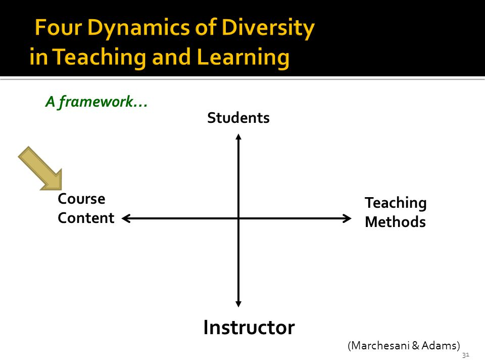 31 Students Course Content Teaching Methods Instructor A framework… (Marchesani & Adams)