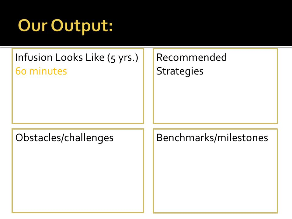 Infusion Looks Like (5 yrs.) 60 minutes Recommended Strategies Benchmarks/milestonesObstacles/challenges