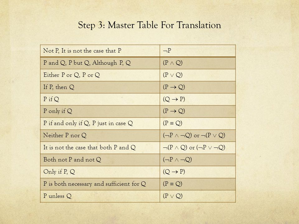 Step 3: Master Table For Translation Not P, It is not the case that P PP P and Q, P but Q, Although P, Q (P  Q) Either P or Q, P or Q (P  Q) If P, then Q (P  Q) P if Q (Q  P) P only if Q (P  Q) P if and only if Q, P just in case Q (P  Q) Neither P nor Q (  P   Q) or  (P  Q) It is not the case that both P and Q  (P  Q) or (  P   Q) Both not P and not Q (  P   Q) Only if P, Q (Q  P) P is both necessary and sufficient for Q (P  Q) P unless Q (P  Q)