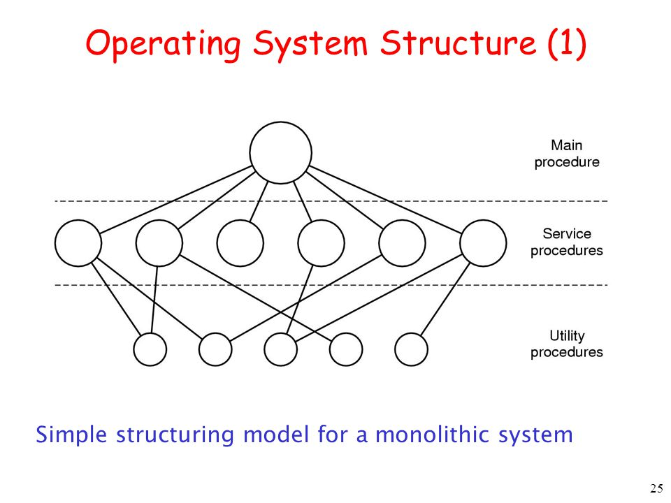 25 Operating System Structure (1) Simple structuring model for a monolithic system