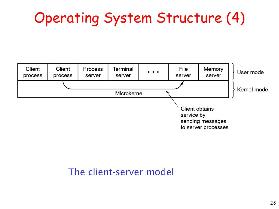 28 Operating System Structure (4) The client-server model
