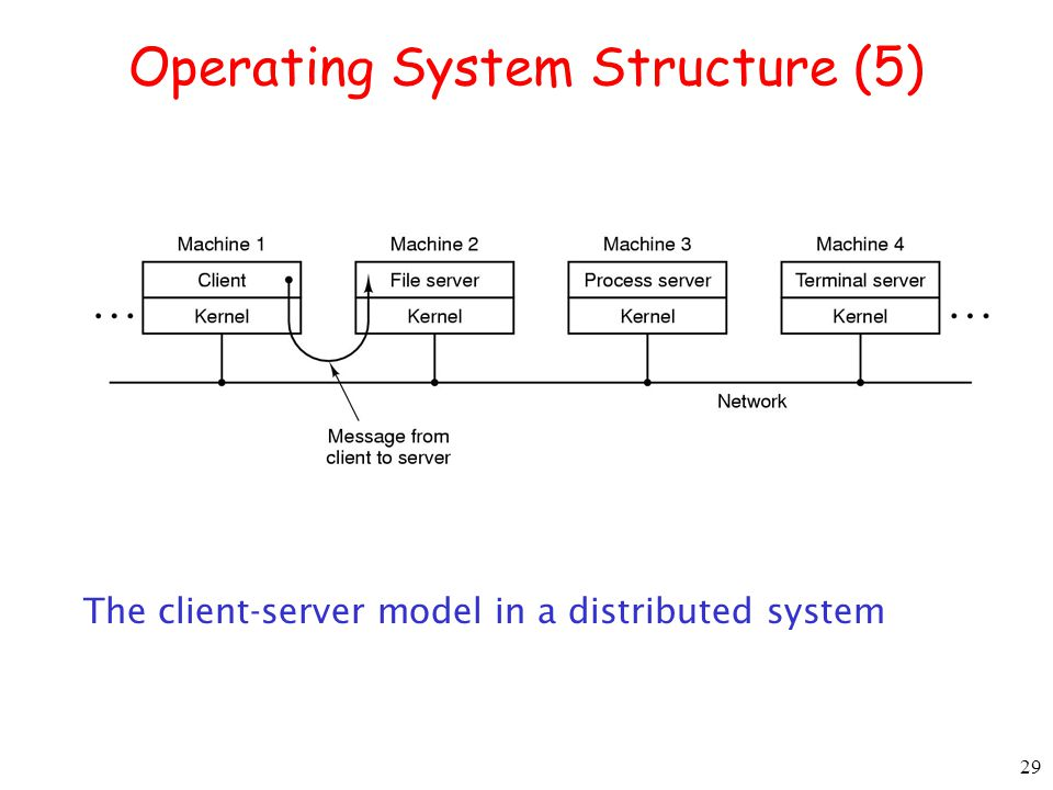 29 Operating System Structure (5) The client-server model in a distributed system
