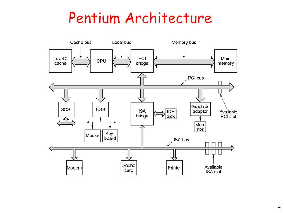 4 Pentium Architecture