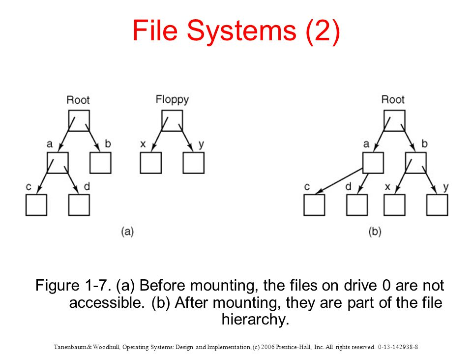 Tanenbaum & Woodhull, Operating Systems: Design and Implementation, (c) 2006 Prentice-Hall, Inc.