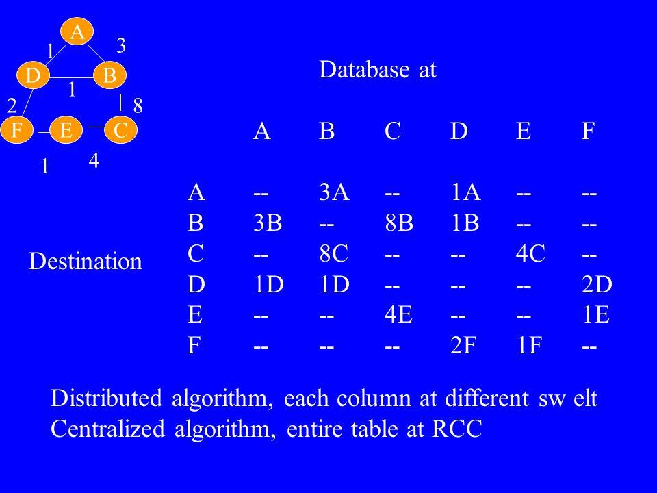 Database at ABCDEF A--3A--1A---- B3B--8B1B---- C--8C----4C-- D1D1D------2D E----4E----1E F------2F1F-- Destination FEC B A D 1 1 1 2 3 4 8 Distributed