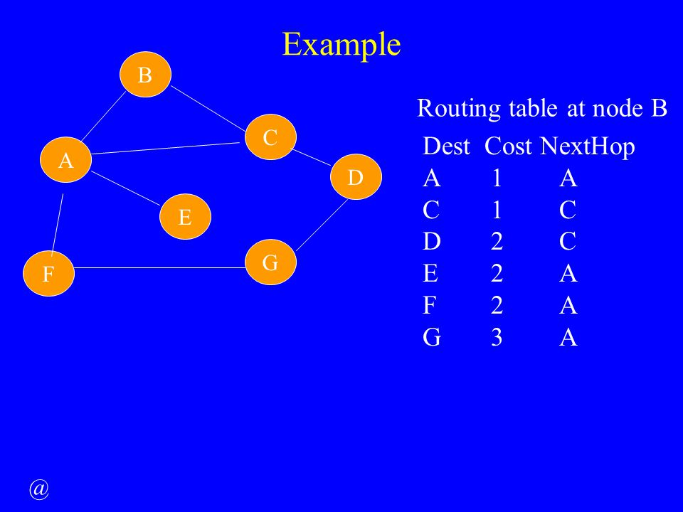 Example A E C B F G D Routing table at node B Dest Cost NextHop A1A C1C D2C E2A F2A G3A @