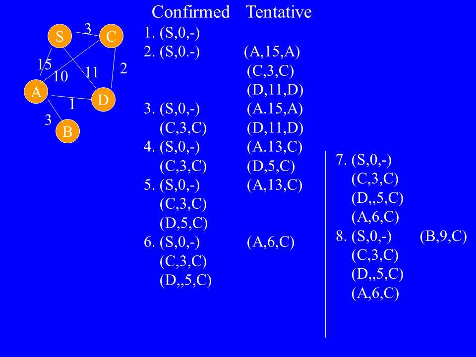 D SC A B 15 3 10 11 2 3 Confirmed Tentative 1. (S,0,-) 2. (S,0.-) (A,15,A) (C,3,C) (D,11,D) 3. (S,0,-) (A.15,A) (C,3,C) (D,11,D) 4. (S,0,-) (A.13,C) (