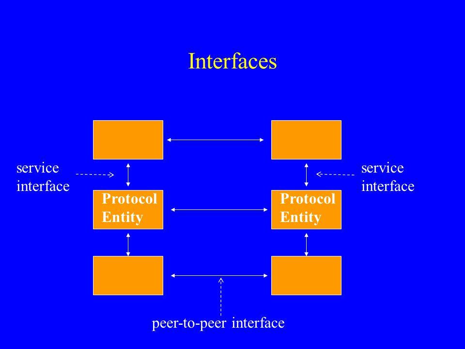 Interfaces service interface service interface peer-to-peer interface Protocol Entity Protocol Entity