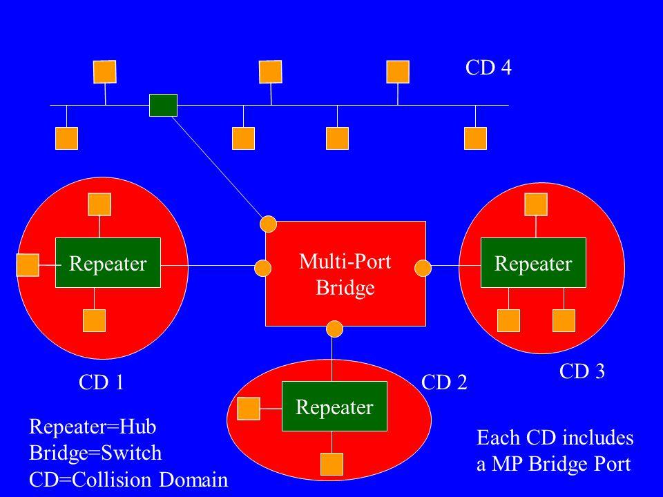 Repeater Multi-Port Bridge Repeater=Hub Bridge=Switch CD=Collision Domain CD 1CD 2 CD 3 CD 4 Each CD includes a MP Bridge Port