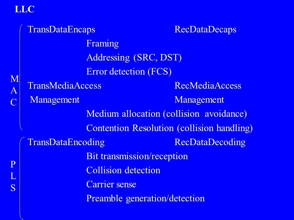 TransDataEncapsRecDataDecaps Framing Addressing (SRC, DST) Error detection (FCS) TransMediaAccessRecMediaAccess Management Management Medium allocatio