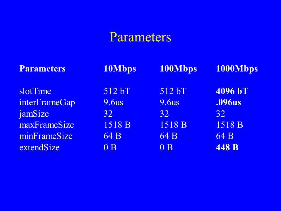 Parameters Parameters10Mbps100Mbps1000Mbps slotTime512 bT512 bT4096 bT interFrameGap9.6us9.6us.096us jamSize323232 maxFrameSize1518 B1518 B1518 B minF
