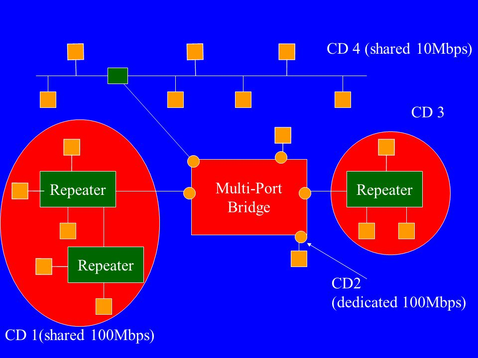 Repeater Multi-Port Bridge CD 1(shared 100Mbps) CD 3 CD 4 (shared 10Mbps) CD2 (dedicated 100Mbps)
