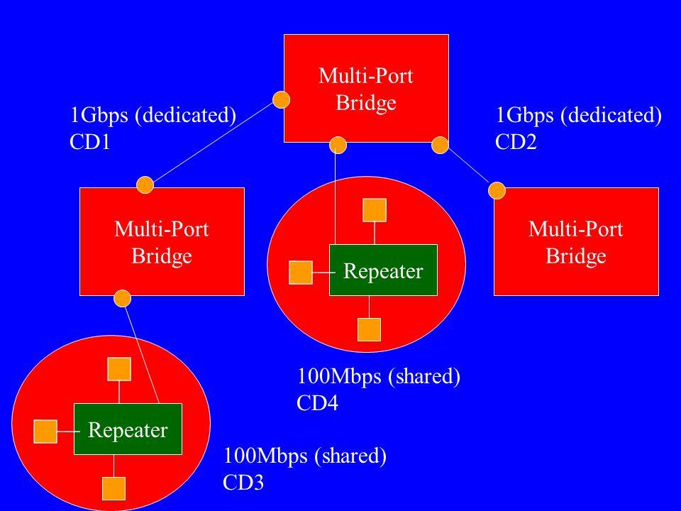 Multi-Port Bridge Multi-Port Bridge Multi-Port Bridge 1Gbps (dedicated) CD2 1Gbps (dedicated) CD1 Repeater 100Mbps (shared) CD3 Repeater 100Mbps (shar