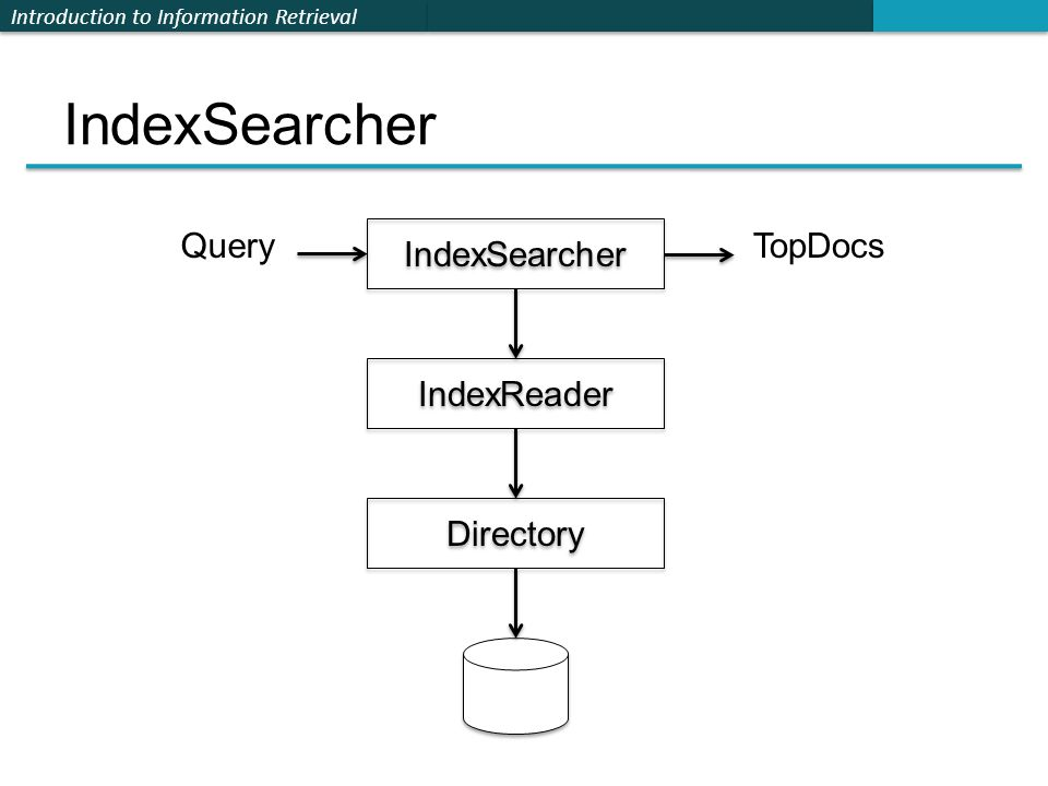 Introduction to Information Retrieval IndexSearcher IndexReader Directory QueryTopDocs
