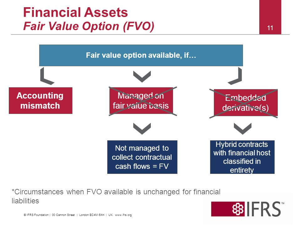 2011 October IFRS Conference | Financial Instruments | C&M and Impairment 11 Fair value option available, if… Accounting mismatch Managed on fair valu
