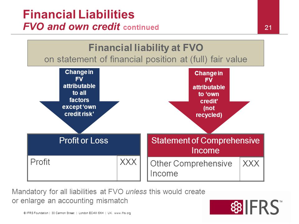 2011 October IFRS Conference | Financial Instruments | C&M and Impairment 21 Financial Liabilities FVO and own credit continued Change in FV attributa