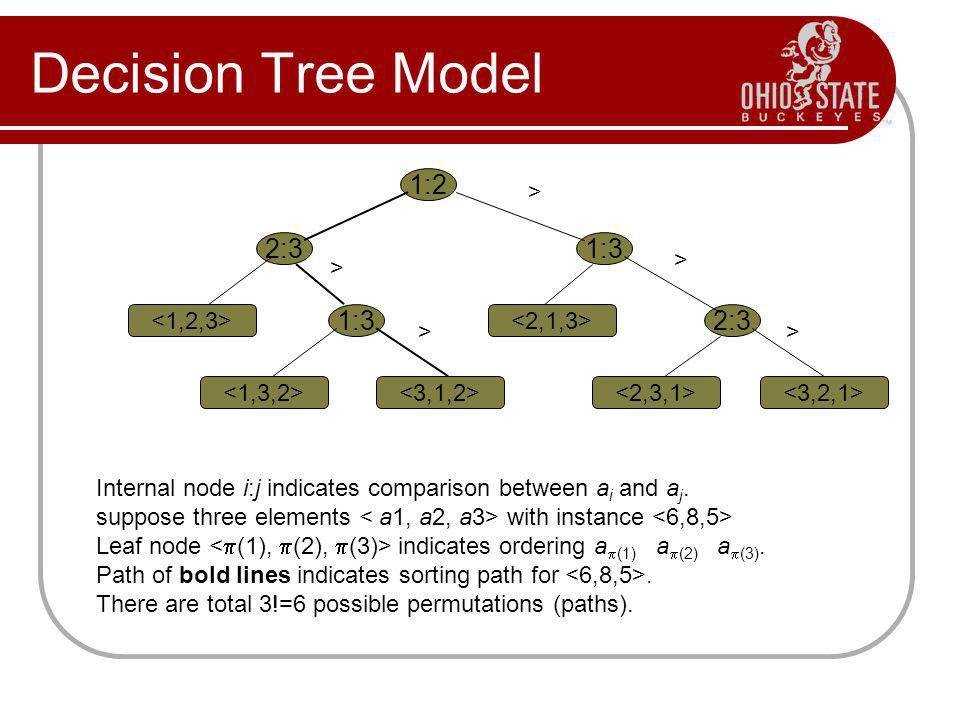 Decision Tree Model 2:3 1:2 2:3 1:3    > > > > > Internal node i:j indicates comparison between a i and a j.