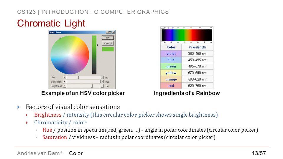 CS123 | INTRODUCTION TO COMPUTER GRAPHICS Andries van Dam ©  Factors of visual color sensations  Brightness / intensity (this circular color picker