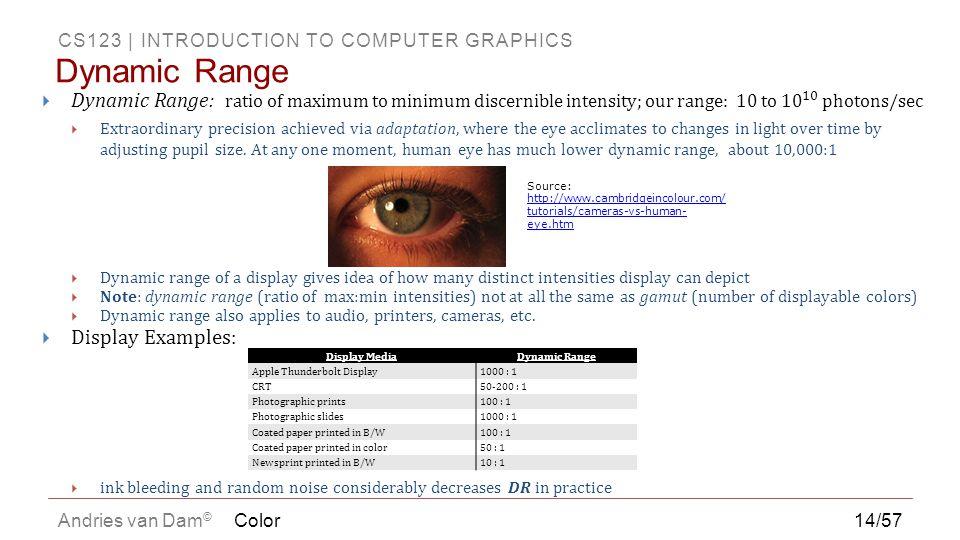CS123 | INTRODUCTION TO COMPUTER GRAPHICS Andries van Dam © Color14/57 Dynamic Range Source: http://www.cambridgeincolour.com/ tutorials/cameras-vs-hu