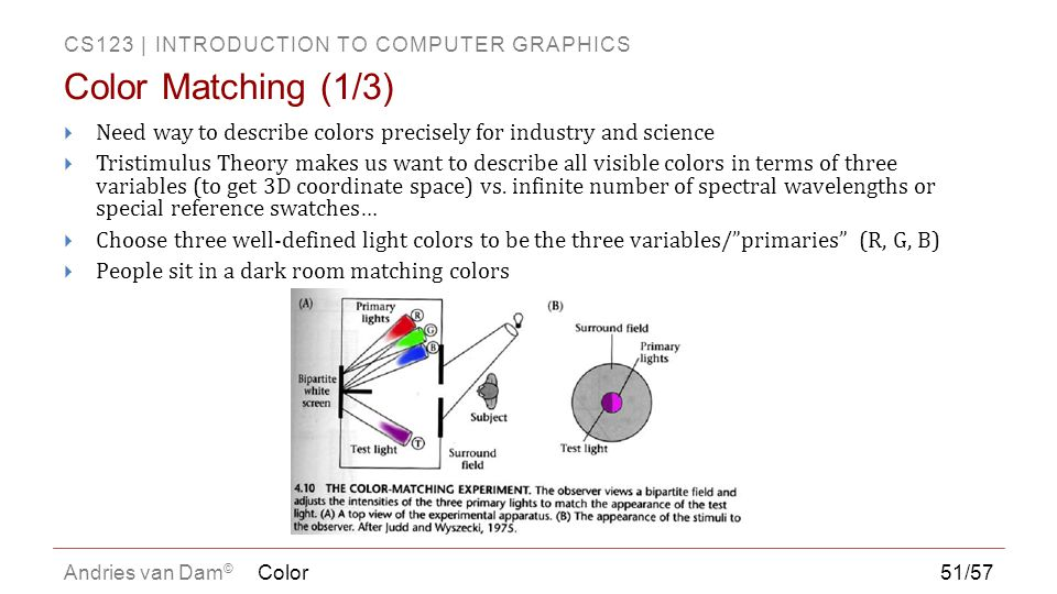 CS123 | INTRODUCTION TO COMPUTER GRAPHICS Andries van Dam ©  Need way to describe colors precisely for industry and science  Tristimulus Theory make