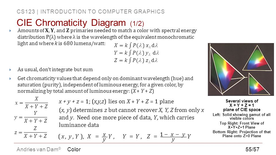 CS123 | INTRODUCTION TO COMPUTER GRAPHICS Andries van Dam ©  Amounts of X, Y, and Z primaries needed to match a color with spectral energy distributi