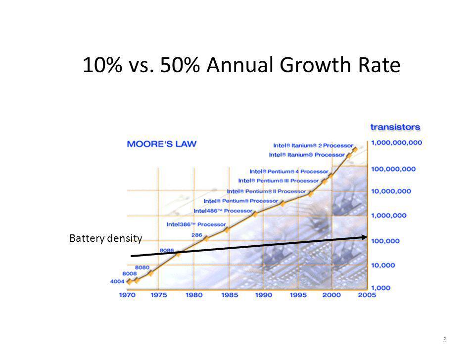 One watt steady power  13°C surface temperature increase