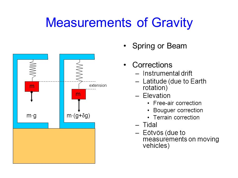 Measurements of Gravity Spring or Beam Corrections –Instrumental drift –Latitude (due to Earth rotation) –Elevation Free-air correction Bouguer correc