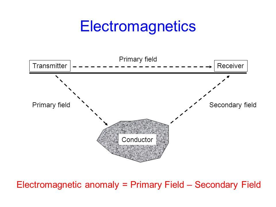 Electromagnetics TransmitterReceiver Primary fieldSecondary field Conductor Primary field Electromagnetic anomaly = Primary Field – Secondary Field