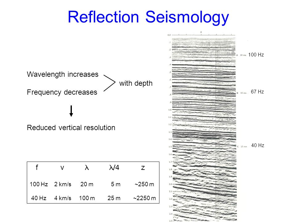 Reflection Seismology 100 Hz 67 Hz 40 Hz Wavelength increases with depth Frequency decreases Reduced vertical resolution f v 