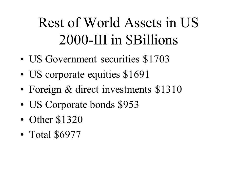 Rest of World Assets in US 2000-III in $Billions US Government securities $1703 US corporate equities $1691 Foreign & direct investments $1310 US Corporate bonds $953 Other $1320 Total $6977