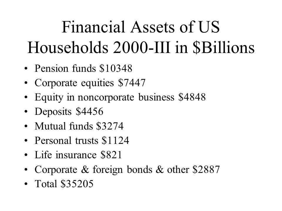 Bank Personal Trusts & Estates Assets 2000-III in $Billions Mutual funds $418 Corporate Equities $358 US Government securities $67 Money Market $56 Other $198 Total $1097