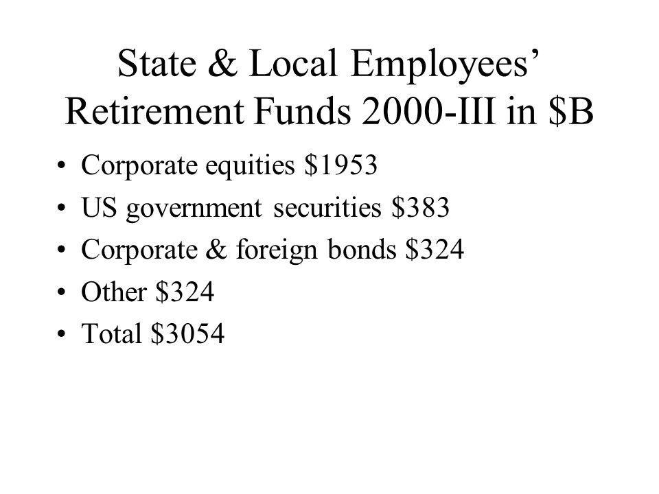 State & Local Employees' Retirement Funds 2000-III in $B Corporate equities $1953 US government securities $383 Corporate & foreign bonds $324 Other $324 Total $3054
